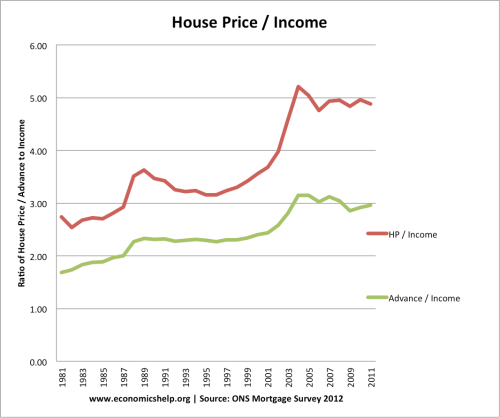 UK house prices against income