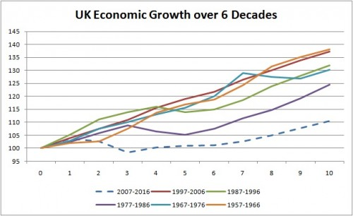 osborne uk growth compared to previous decades